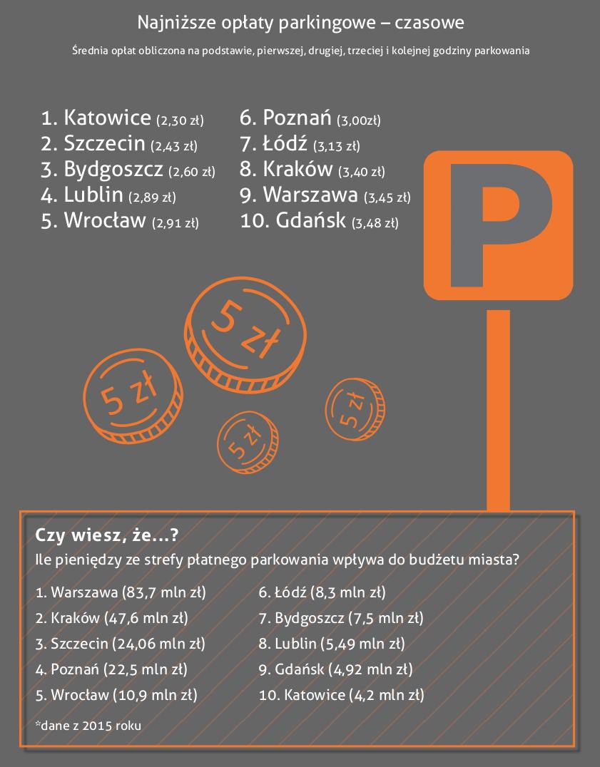 Ranking - opłaty w strefach płatnego parkowania