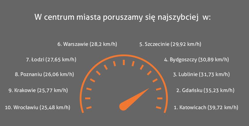 Ranking prędkości w centrum miasta