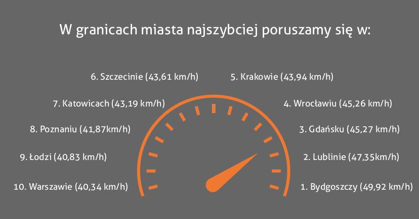 Ranking prędkości w granicach miasta