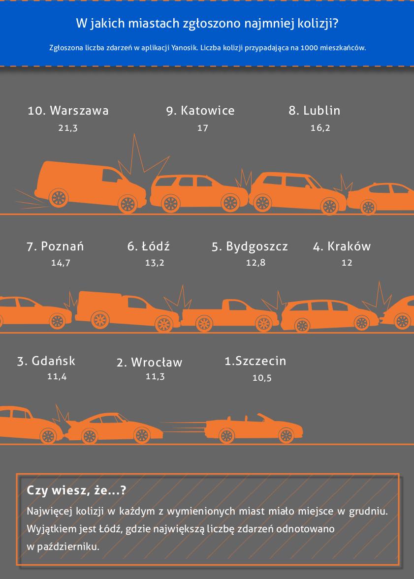 Ranking - ilość kolizji w miastach