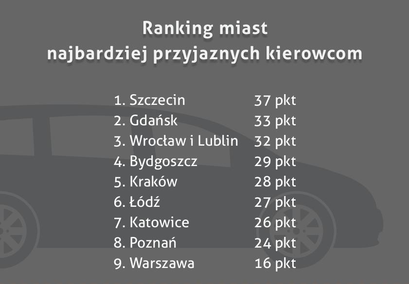 Ranking ogólny - miasto najbardziej przyjazne kierowcom
