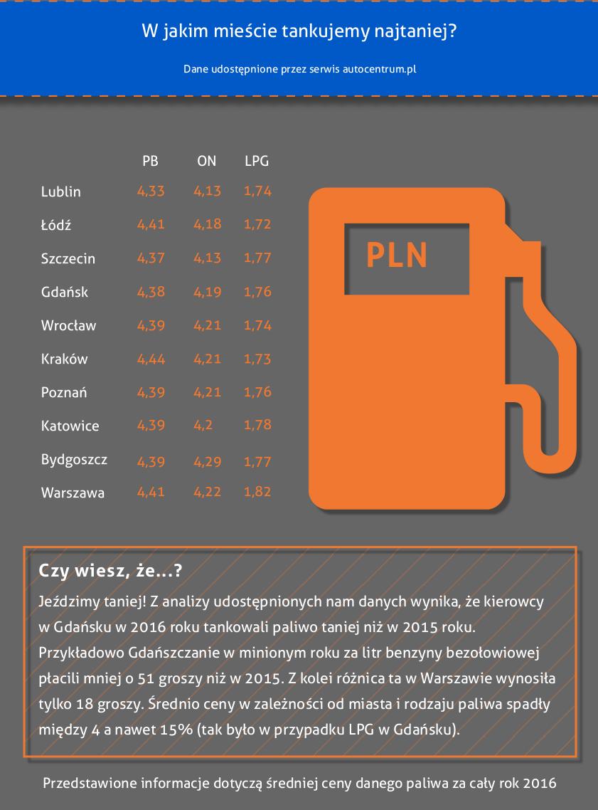 Ranking - ceny paliw