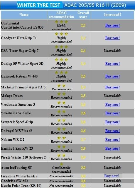 Opony Wielosezonowe Test 2019